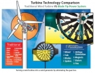 Perbandingan  Turbin Angin Tradisional VS Honeywell Windtronik